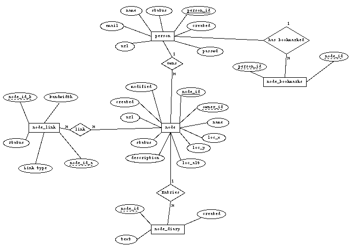 Gps Circuit Diagram | Er Diagram Of Gps Wiring Diagram